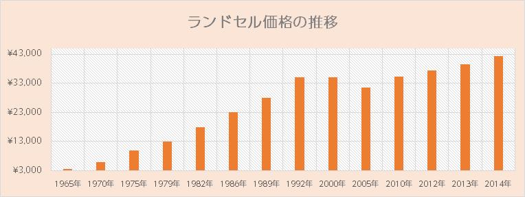 ランドセル価格の推移