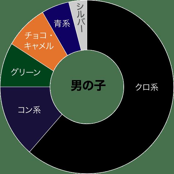 人気の色のグラフ
