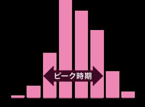 グラフ:ランドセル購入のピーク