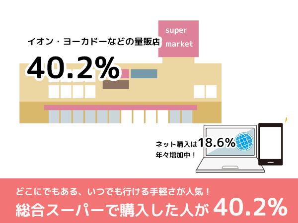 総合スーパーでランドセルを買う人が4割
