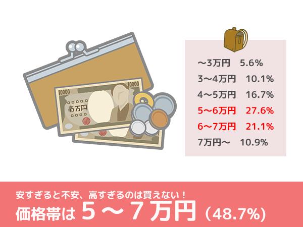 ランドセル最多価格帯は5~7万円