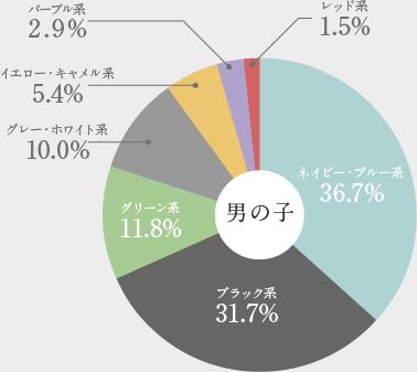 羽倉ランドセル2021年男の子に人気が高かったカラー