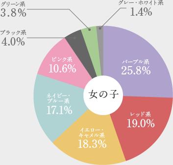 羽倉ランドセル2021年女の子に人気が高かったカラー